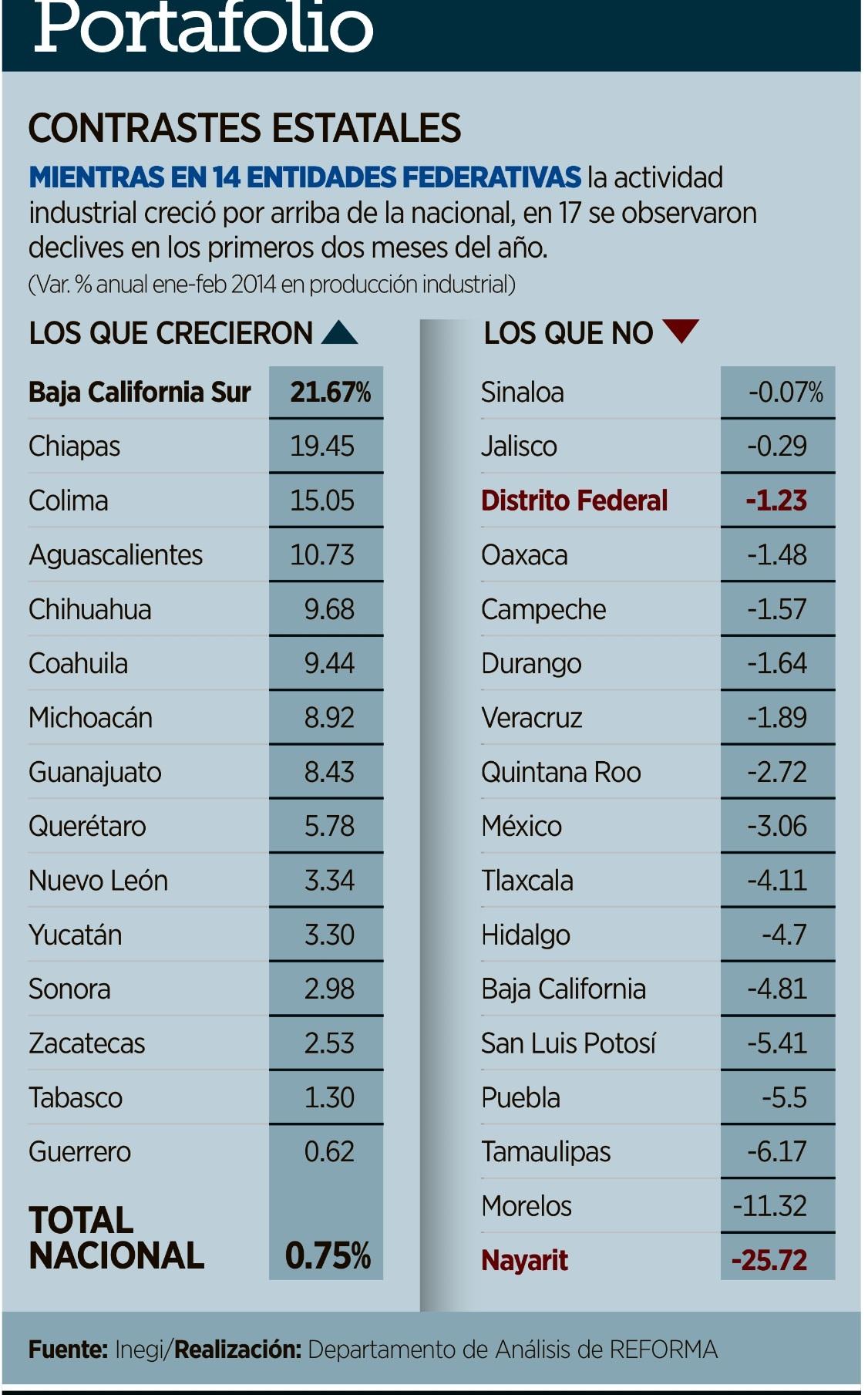 Coahuila es el sexto estado con mayor crecimiento industrial