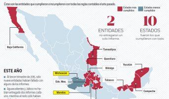 Incumplen estados con rendición de cuentas; Coahuila cumple de manera parcial