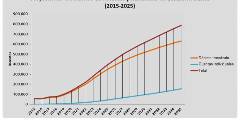 Los docentes pensionados de educación básica aumentarían 579% de 2015 a 2025.