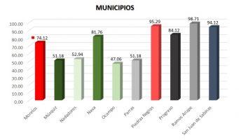 Ocupa Ramos Arizpe primer lugar en transparencia