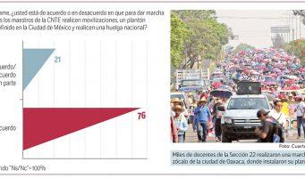 Rechazan el paro y plantón de la CNTE; 54% no simpatiza con la sección 22 de Oaxaca