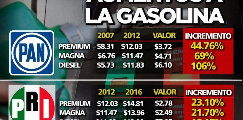 Con Calderón los precios de los combustibles se incrementaron en más del 100%