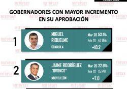Aumenta nivel de aprobación de Miguel Ángel Riquelme